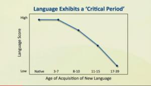 音の周波数グラフ