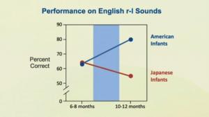 英会話の教育の早期化